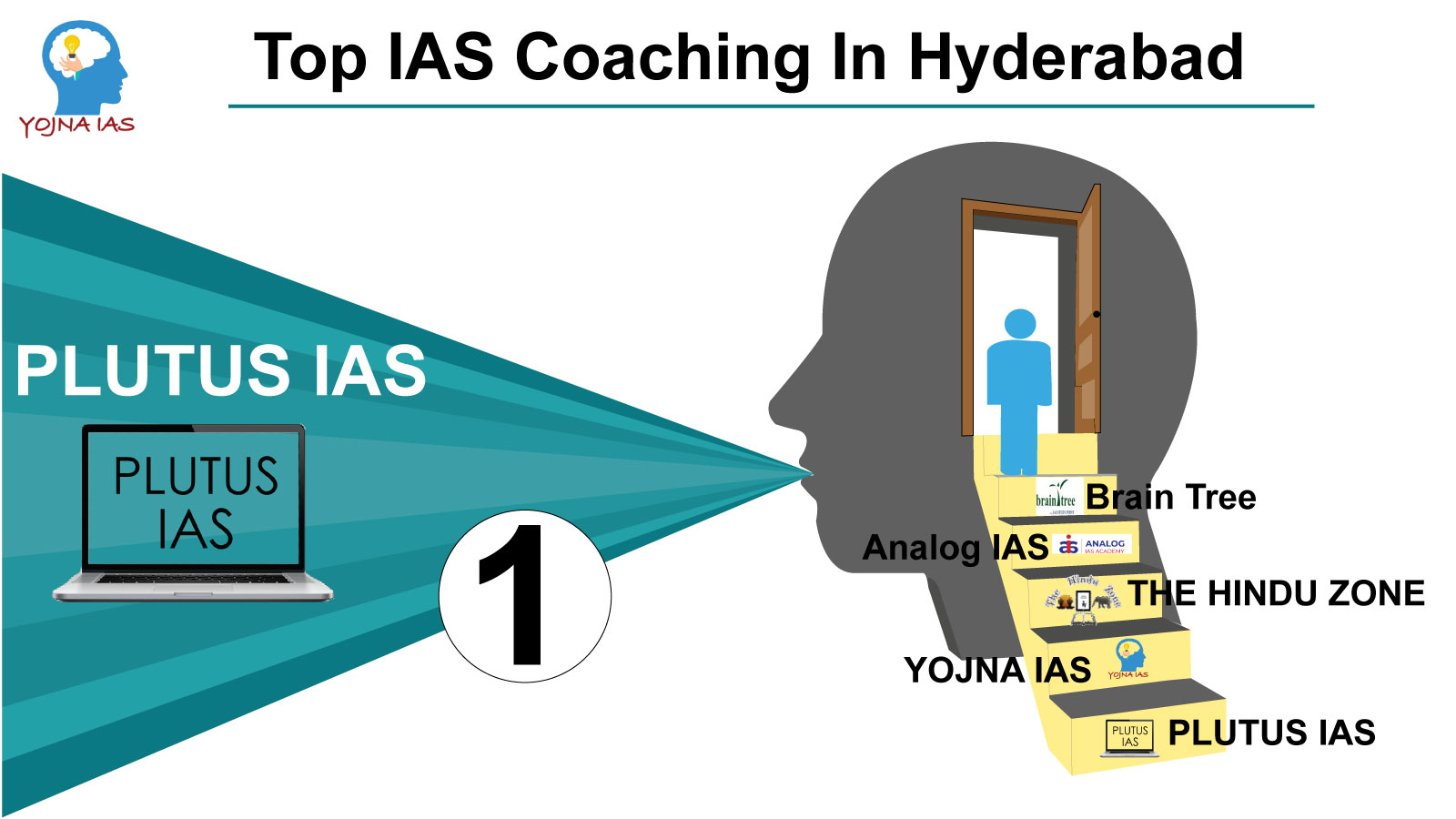 top ias coaching in hyderabaad
