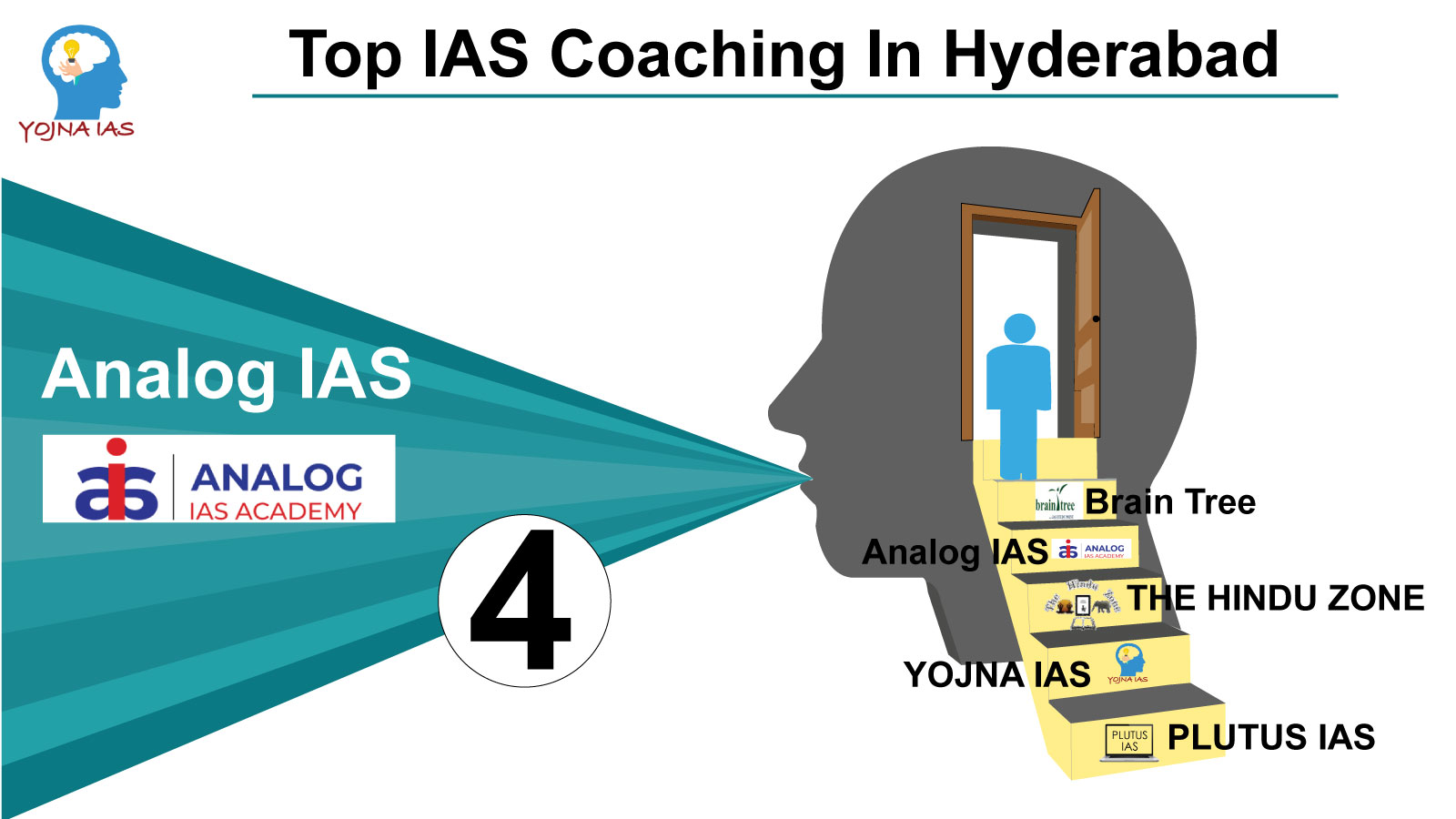 top ias coachinag in hyderabad